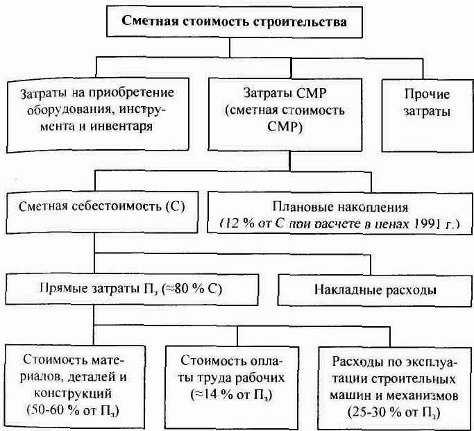 маточных сметная стоимость строительства включает в себя фонд Ленинском районе