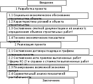 Министерство образования и науки рф Рисунок 1 Структурные элементы курсовой работы