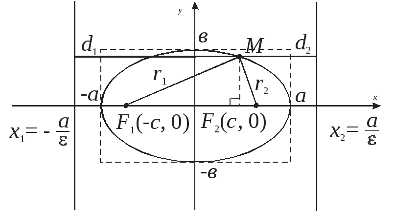 канонический вид уравнения эллипса