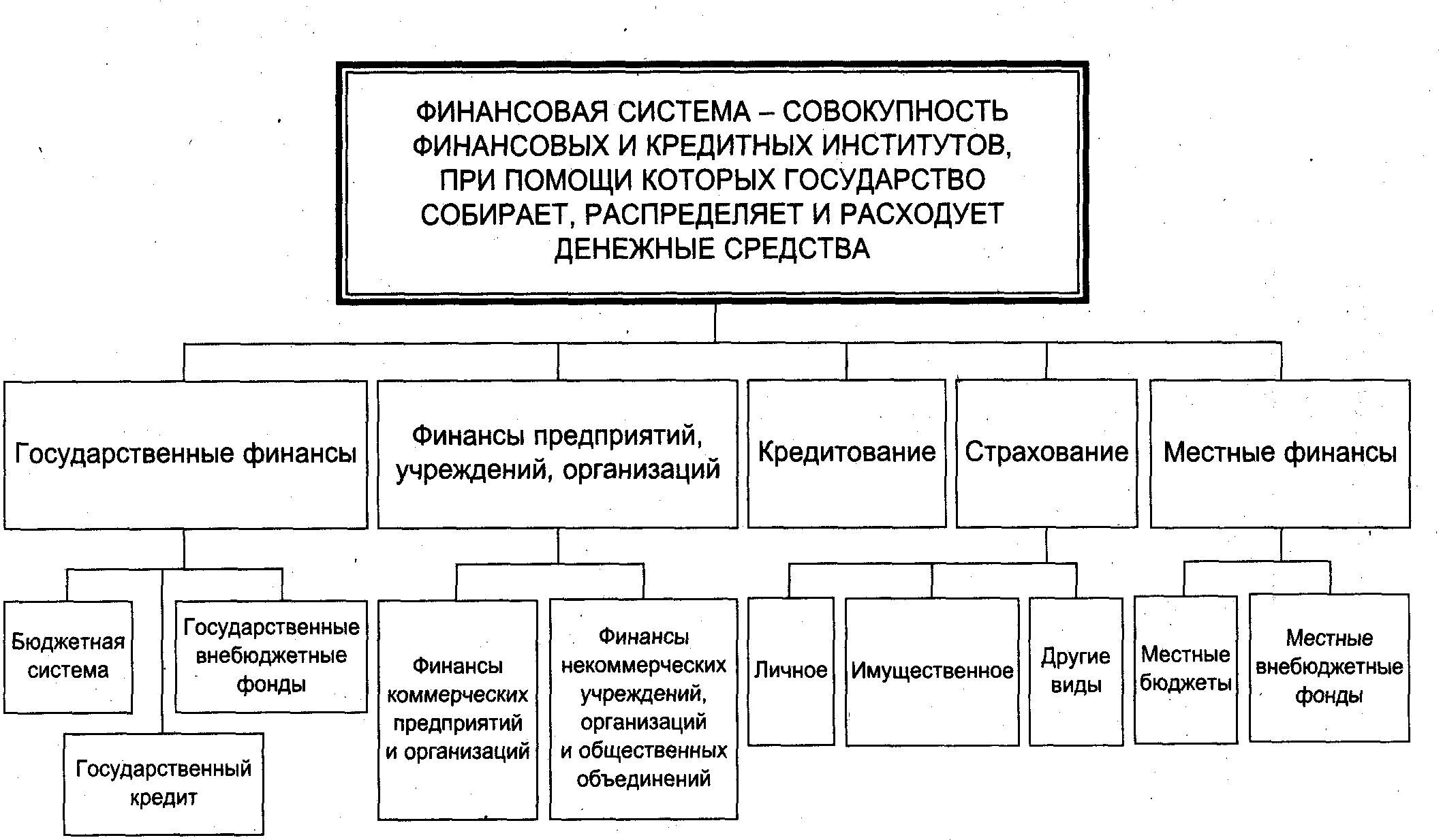 Институциональная Структура Финансовой Системы Страны Шпаргалка