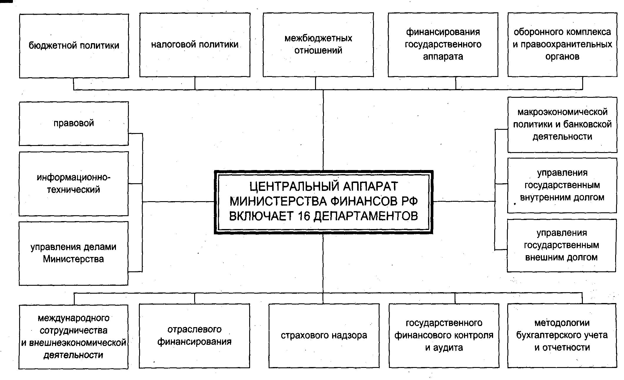 Схема структура финансовой системы фото 867
