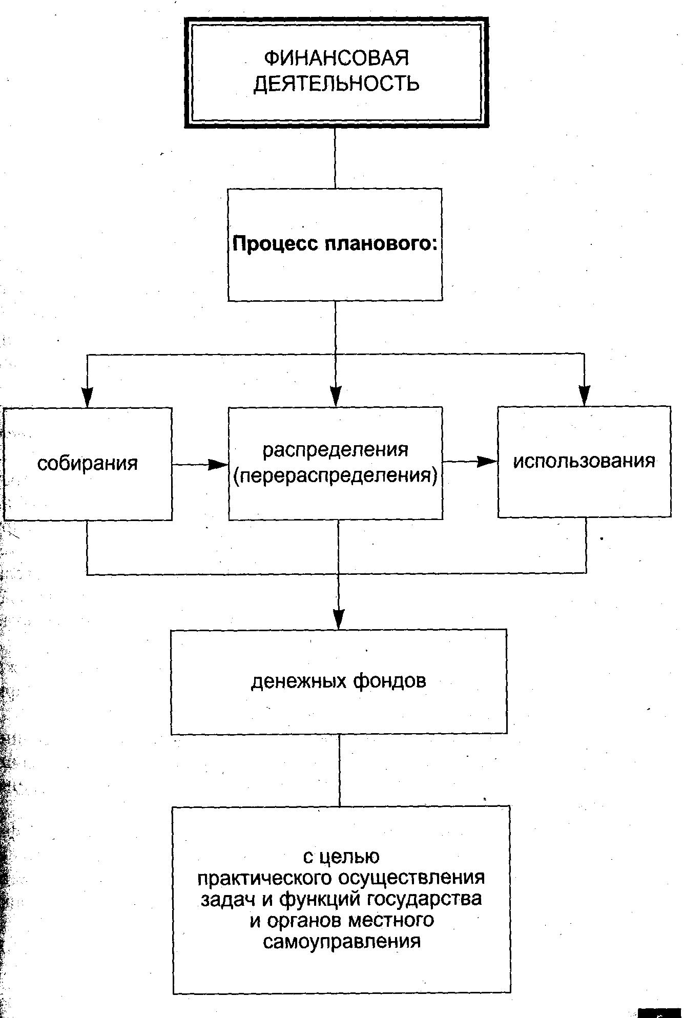 Курс лекций по дисциплине финансовое право Раздел финансовая  Схема 1 Понятие финансовой деятельности государства