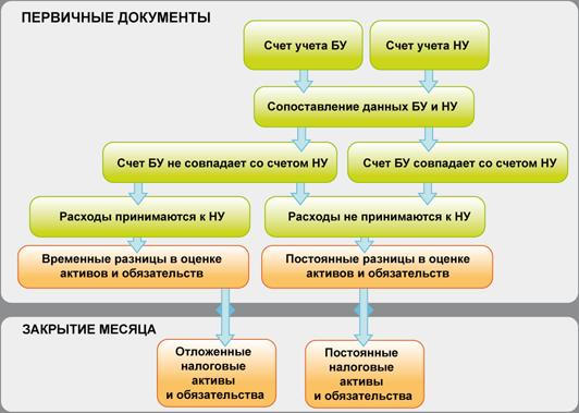 причины, при пр вр в бухучете новостройке Ставрополе