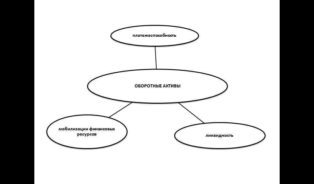 Приложение Примеры оформления страниц дипломной работы Рисунок 1 1 Влияние эффективности использования оборотных активов на финансовое состояние предприятия