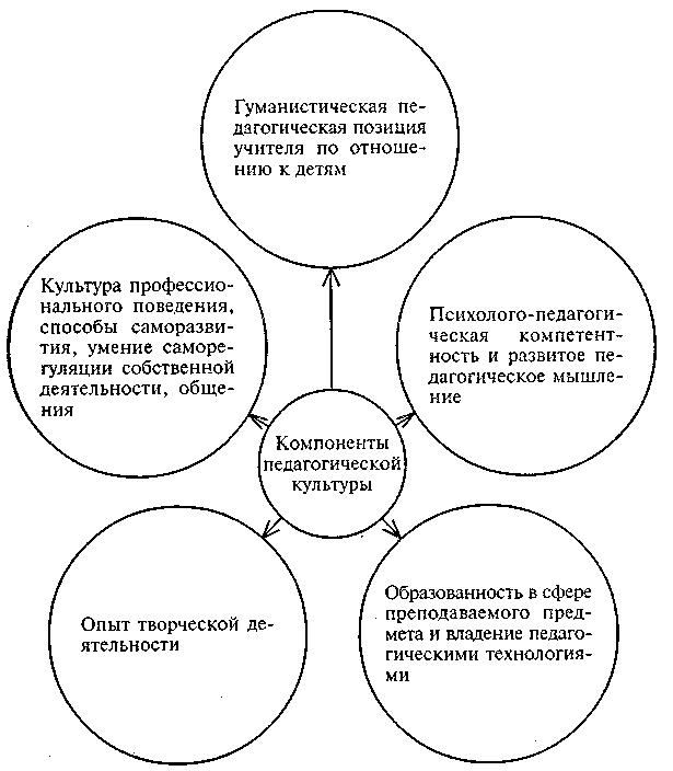 Логическая схема деятельность педагога