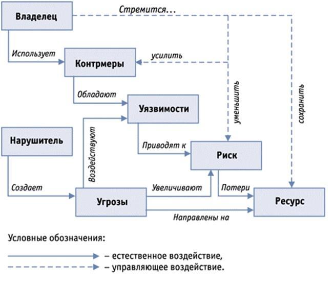 Реферат по информатике Под целостностью понимается невозможность несанкционированного или случайного уничтожения а также модификации информации