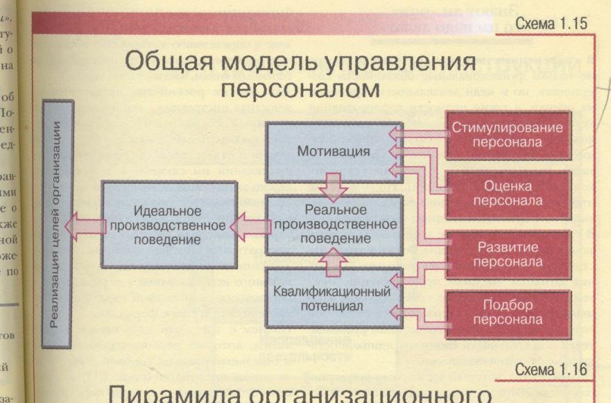 схемы управления картинка