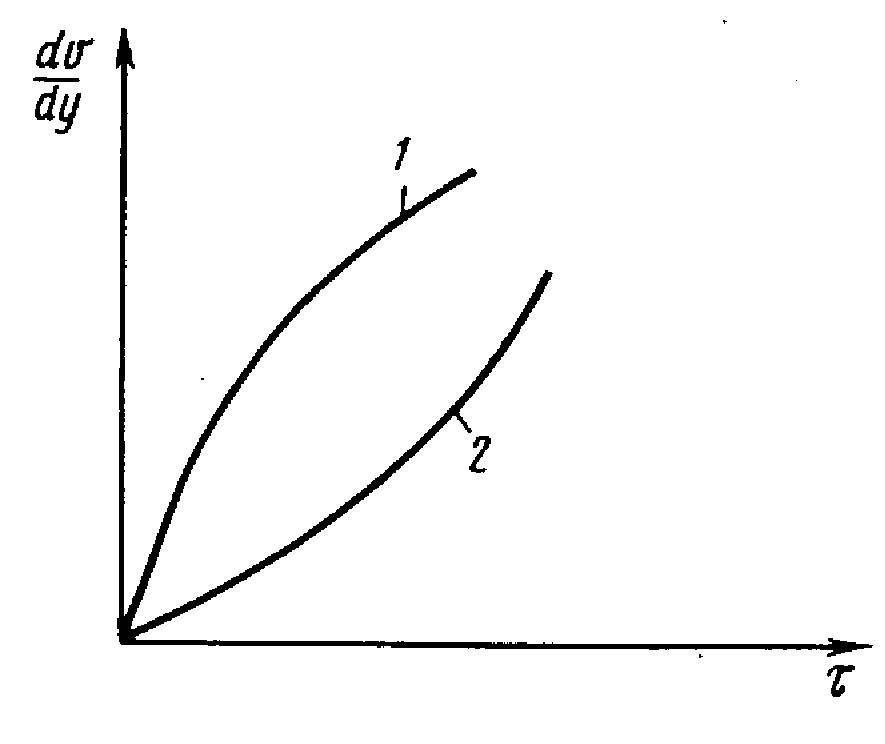 Кривая течения бингамовской жидкости