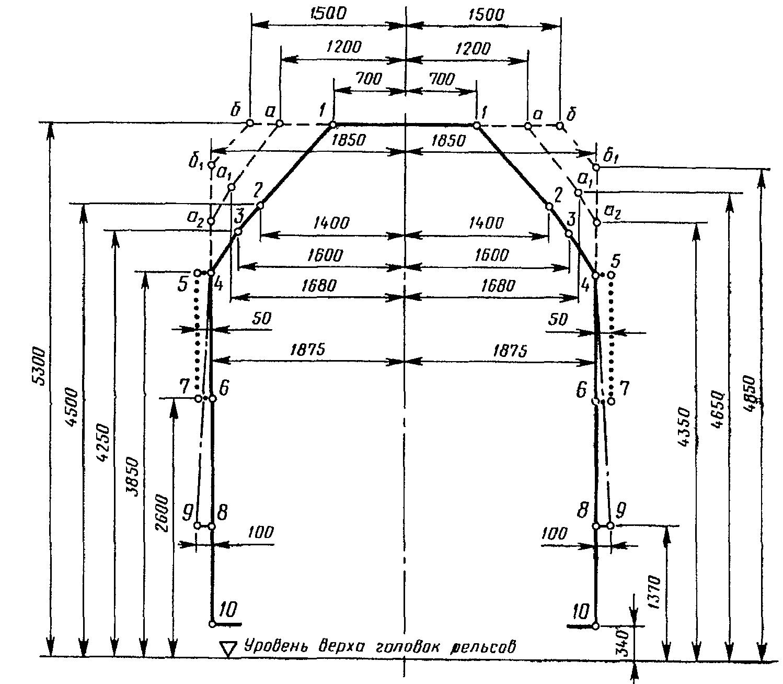 Инструкция по применению габаритов приближения строений гост 9238 83