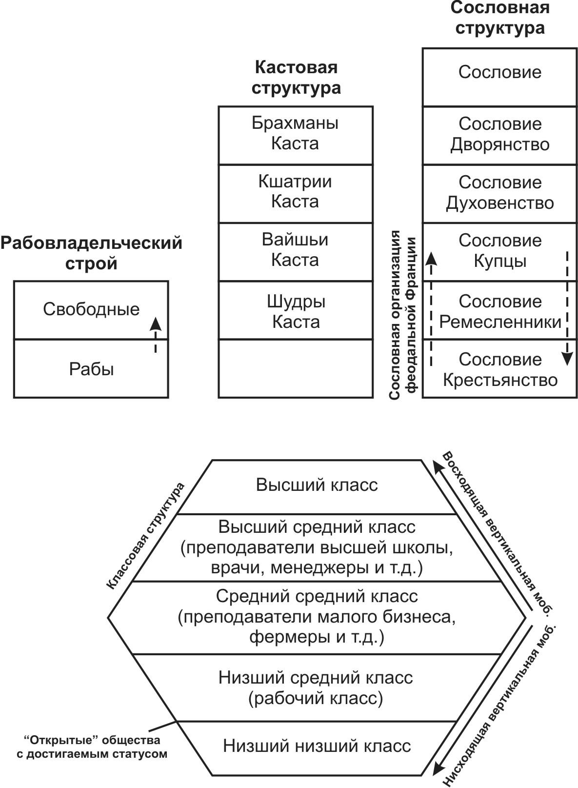 Виды социальной мобильности схема фото 252