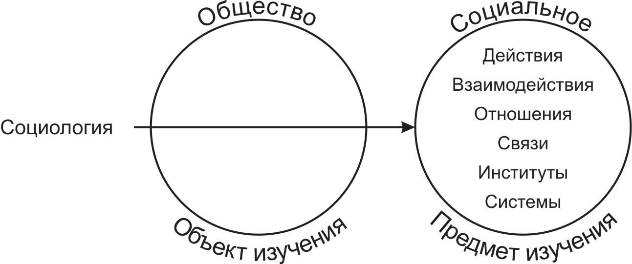 Социология и обществознание 0zdru