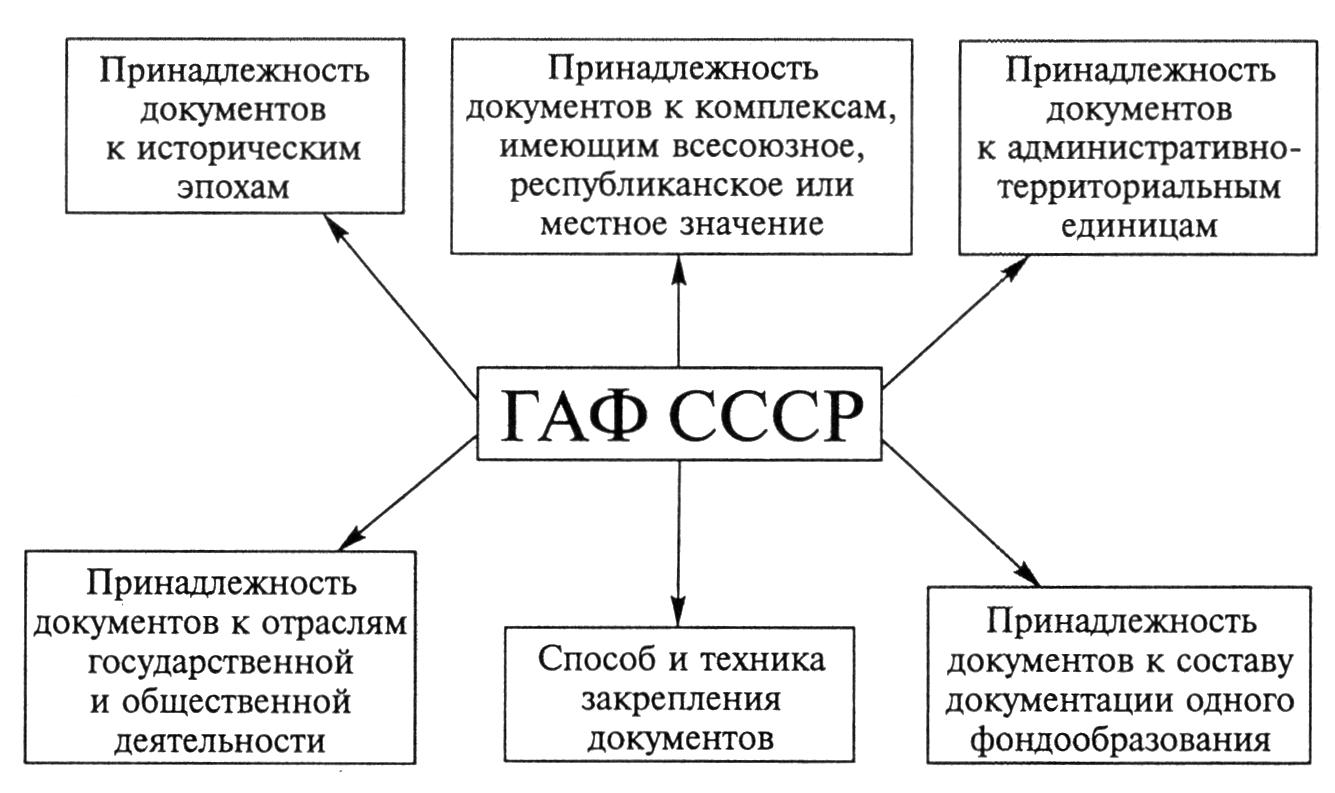 Современная сеть аохивов рф