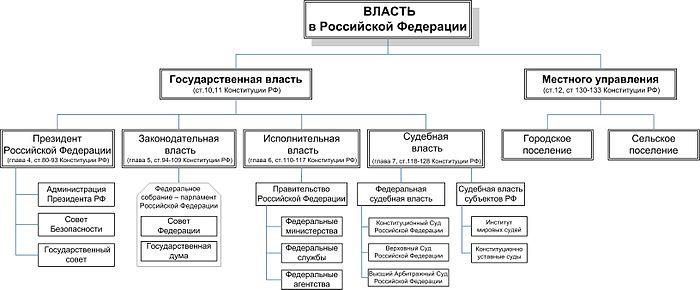 Характеристика российской модели разделения властей курсовая работа скаутинговое агентство это