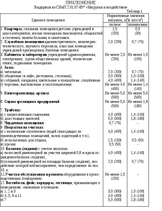 Байков сигалов железобетонные конструкции pdf скачать