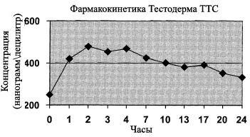 Препарат всасывается кровь почти сразу после сделана инъекция например сустанона тренболон ацетат тестостерон энонтат