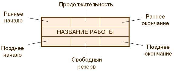 расчет временных параметров работ сетевой модели