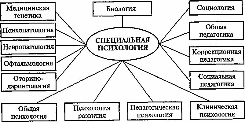 Дефектология и науки связанные с ней