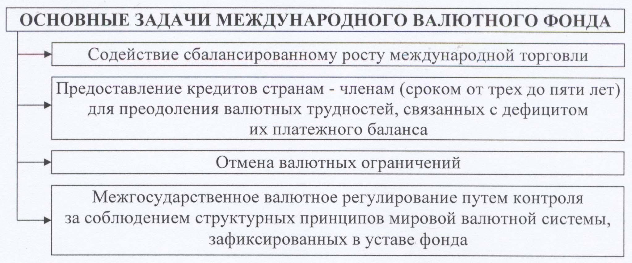 валютный контроль полученного займа от нерезидента
