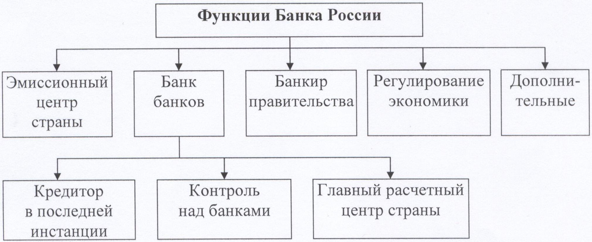 роль и функции центральных банков чего нужно это