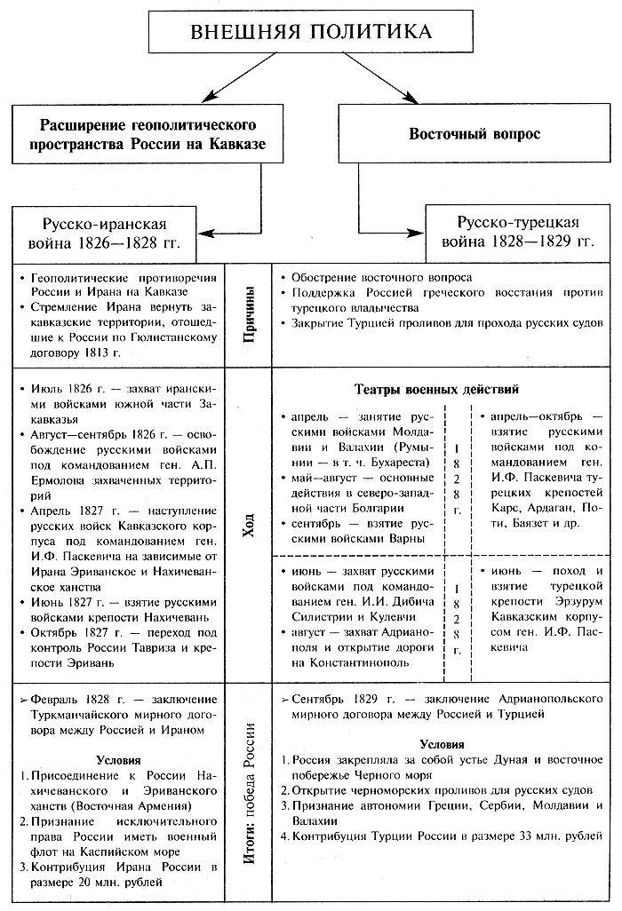 Реферат на тему итоги внешней политики николая 1 8316