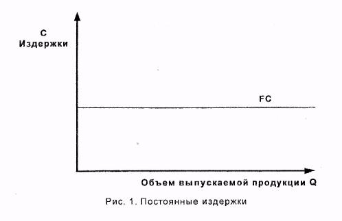 Методические рекомендации по выполнению расчетной части  По оси абсцисс отложено количество выпускаемой продукции а по оси ординат величина издержек