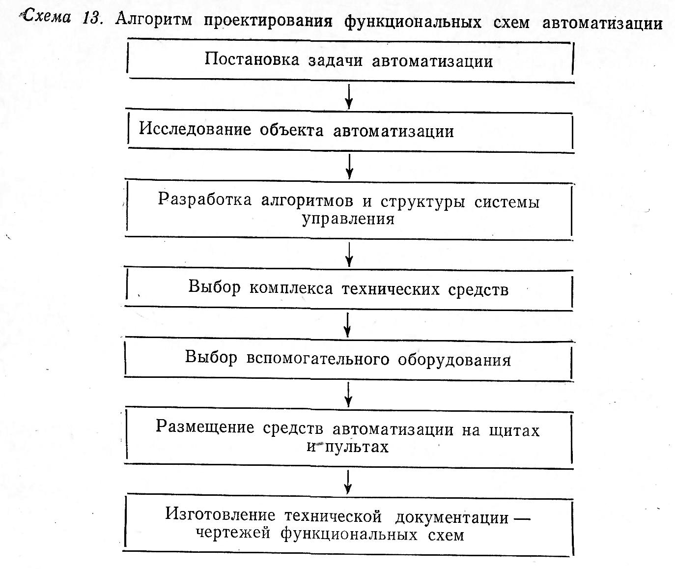 Разработка функциональных схем автоматизации