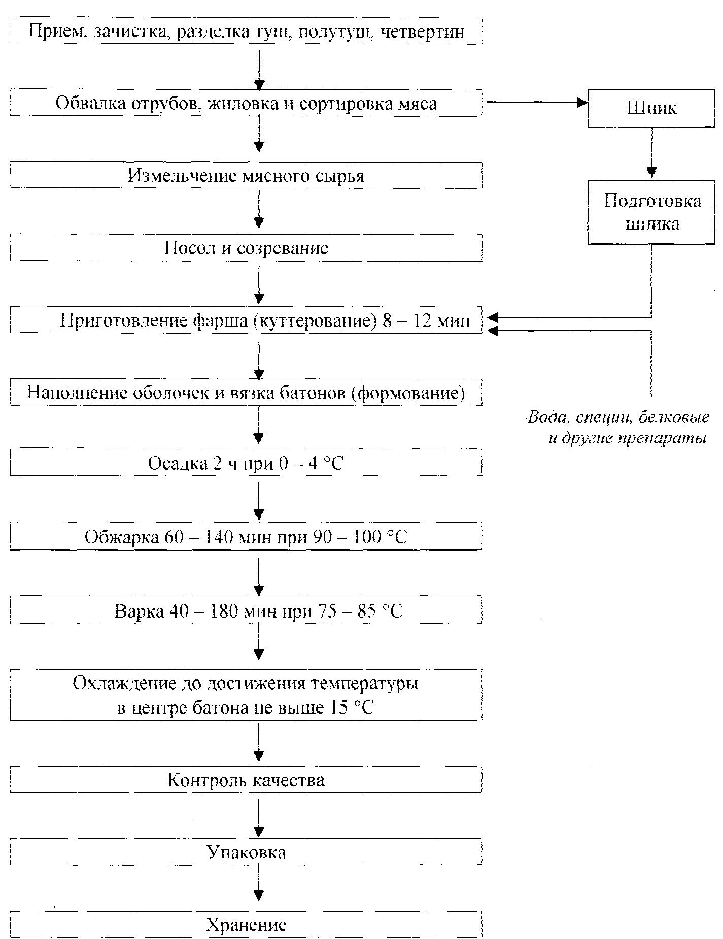 Технологическая схема производства сосисок