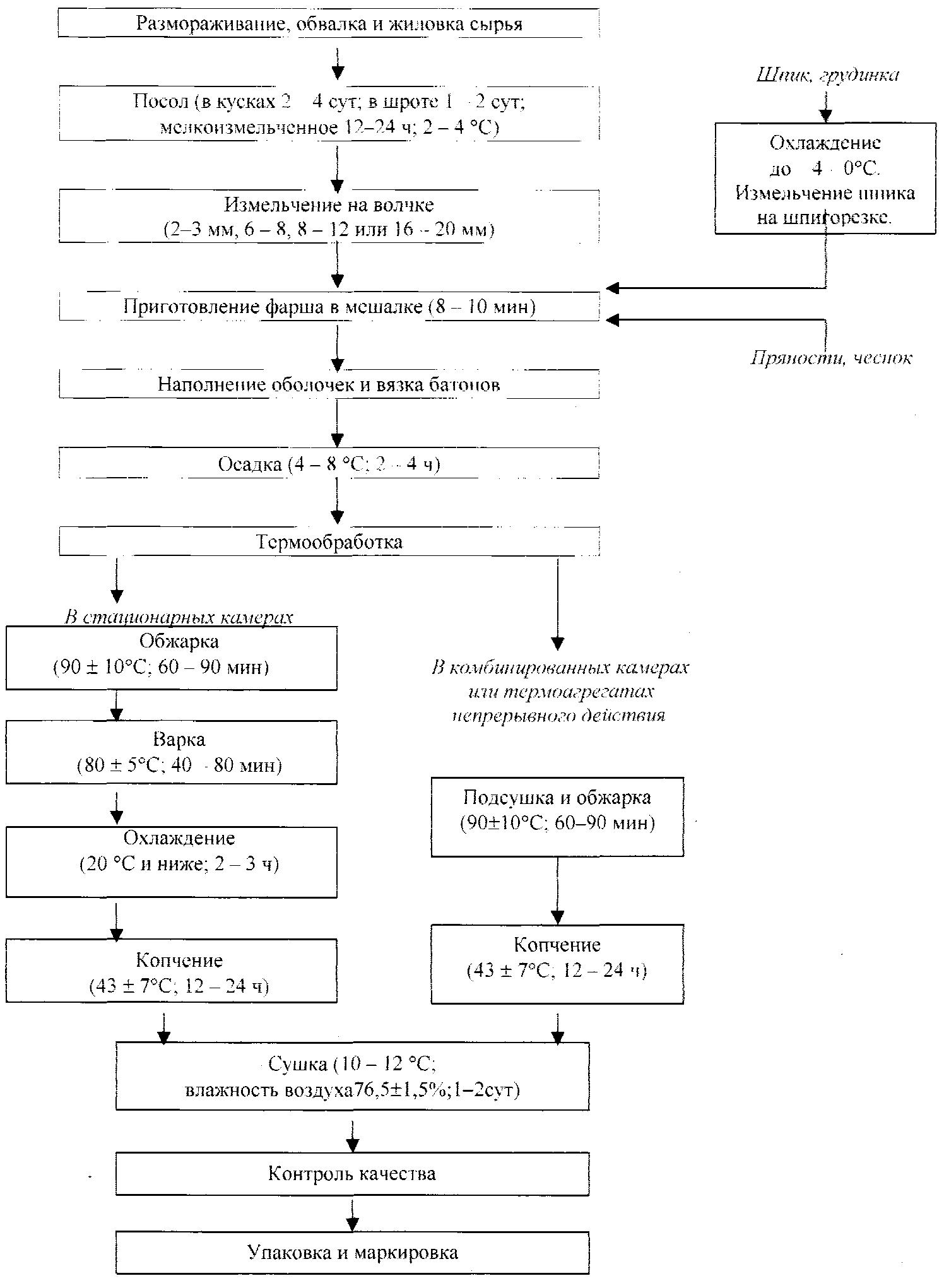 Технологическая схема производства крупы фото 190