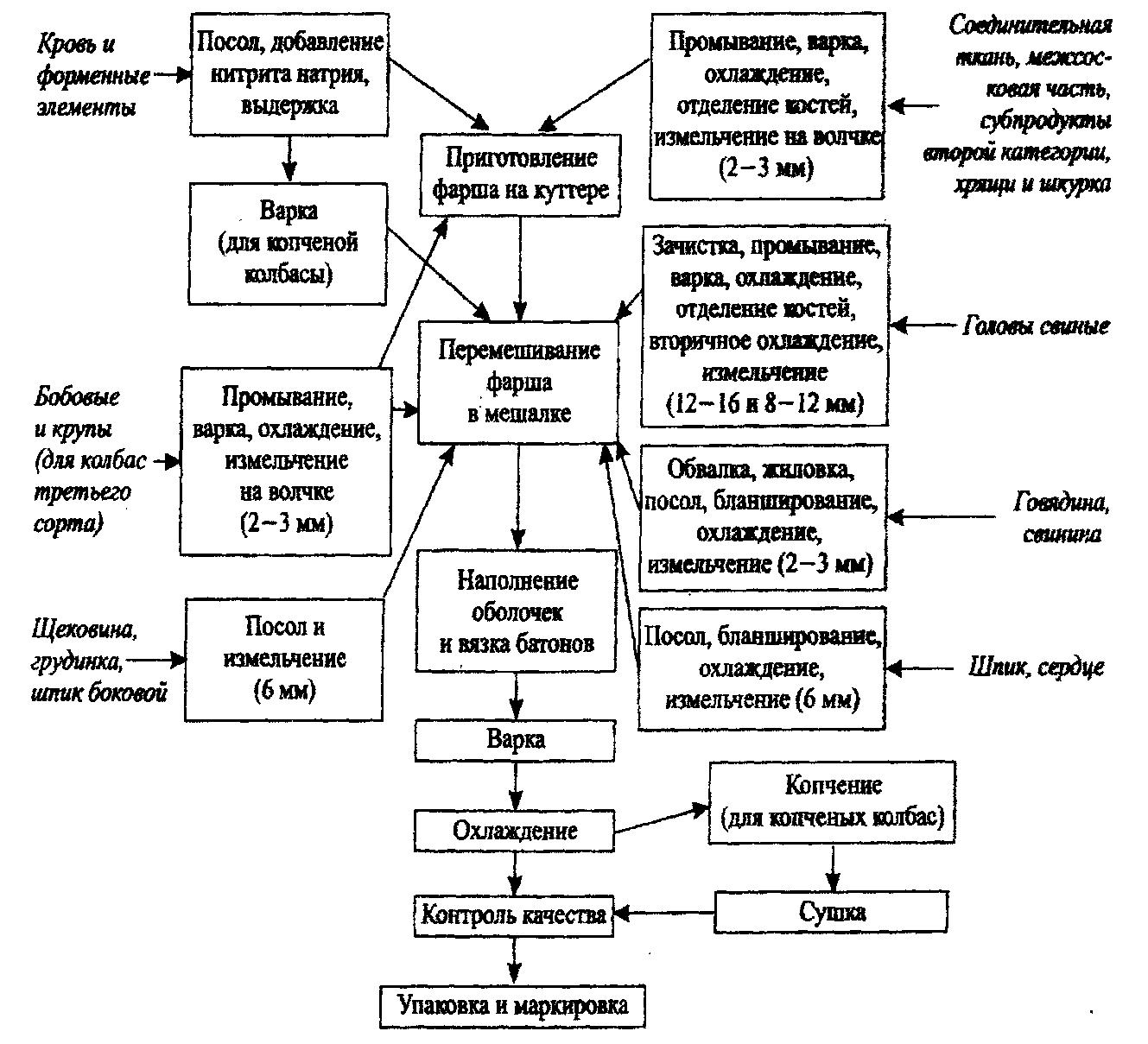 Технологическая схема производства крупы фото 678