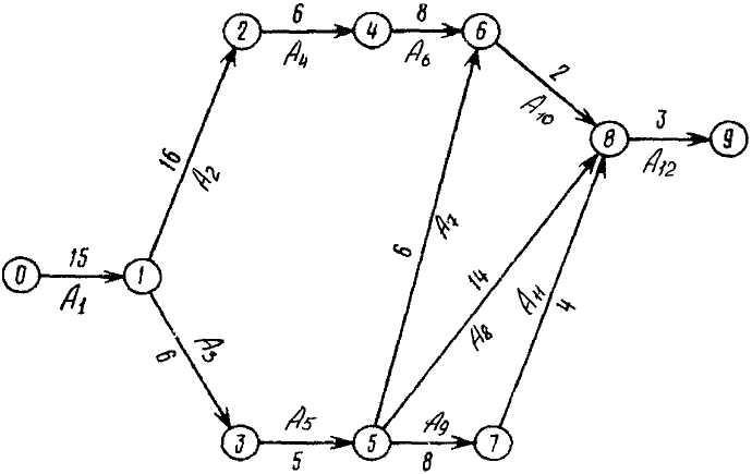 даны работы и их длительность построить сетевую модель