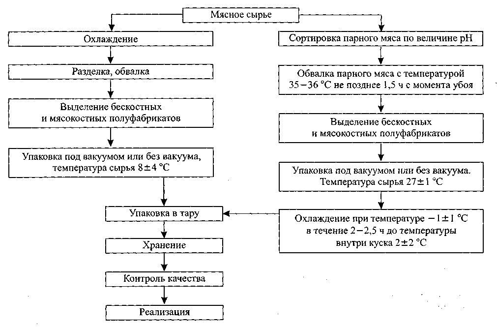 Производство натуральных полуфабрикатов птицы