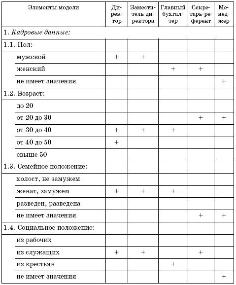 Специалист по кадрам: обязанности, должностные функции, ответственность и обеспеченные права