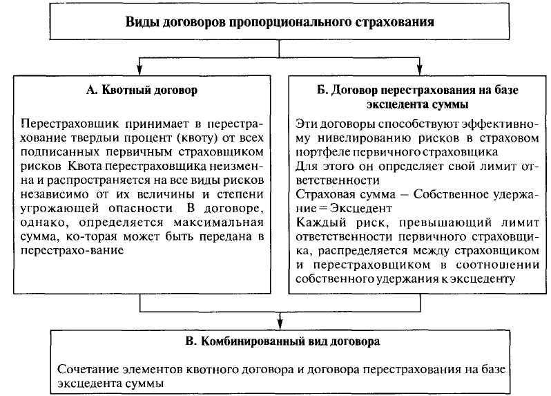 договор страхования понятие содержание виды и формы шпаргалка