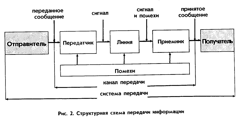 структурна схема системи передачі інформації угловой