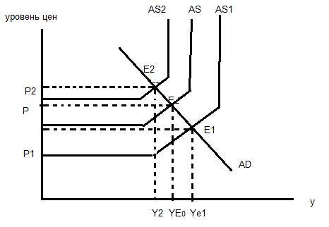 Влияние изменения совокупного спроса и совокупного предложения на  равновесие в экономике при полной и неполной занятости ресурсов. Эффект  храповика. 0a176fa5c9cf2