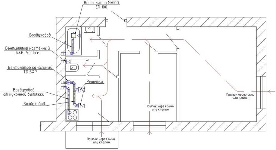 Туалет по фен шуй - все особенности обустройства