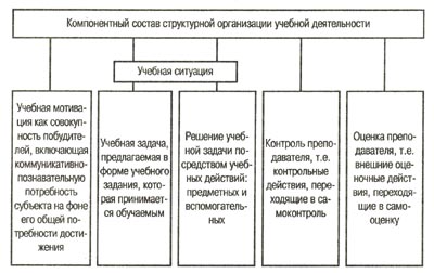 Структура учебной деятельности контрольная работа 2819