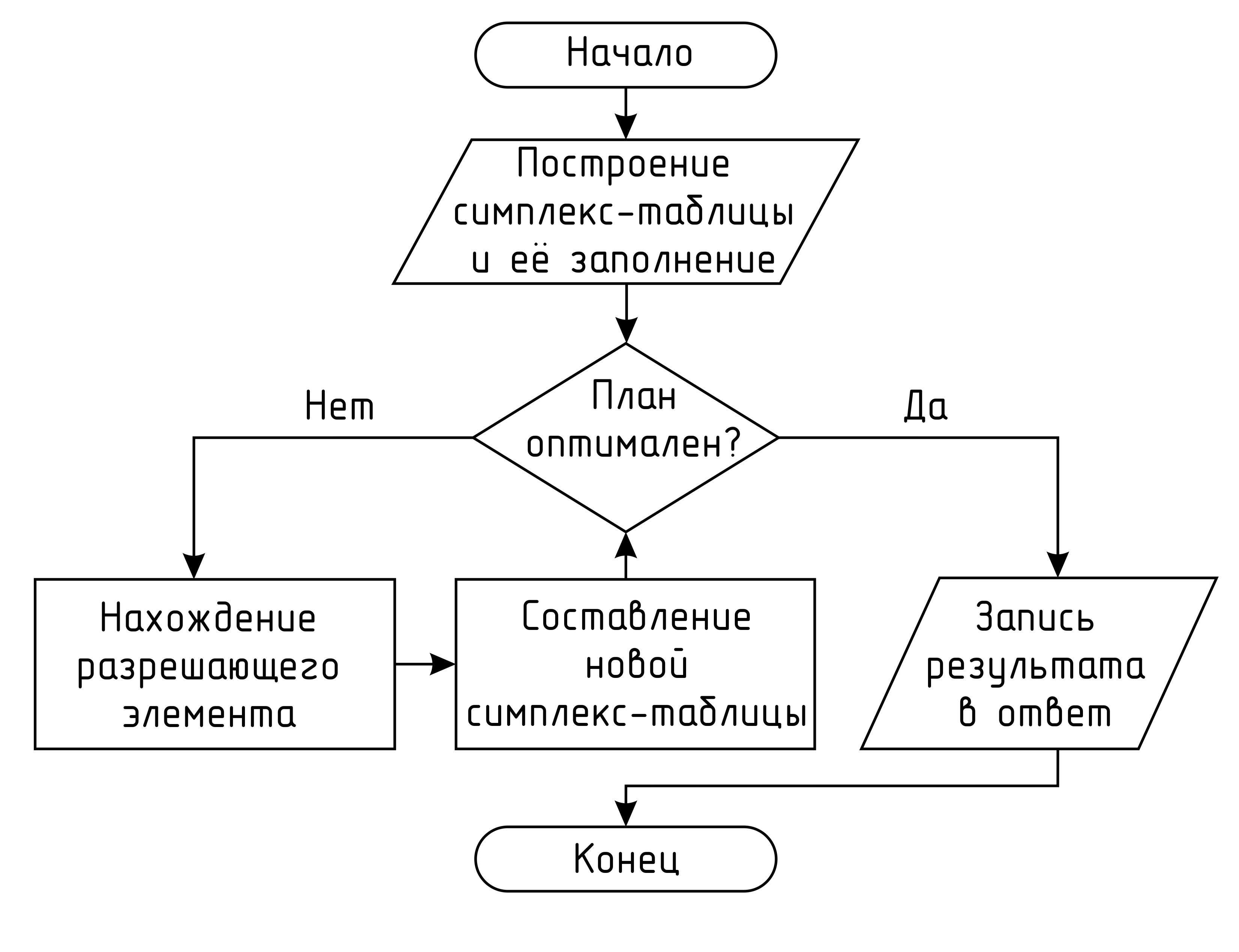 Схема решений задач линейного программирования задачи на напряженность поля с решением
