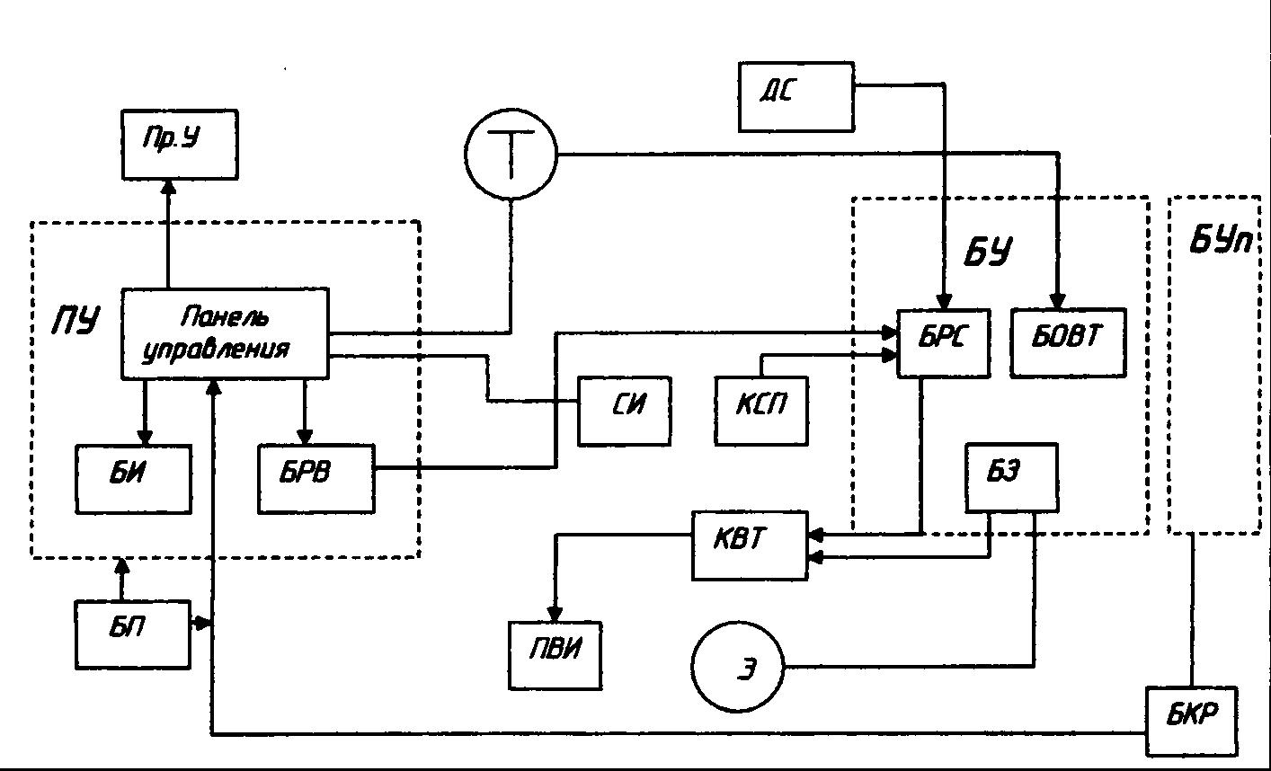 автоматическое управление конвейером