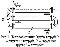 Изучение теплообмена в теплообменнике типа труба в трубе Кожухотрубный конденсатор WTK CF 120 Сарапул