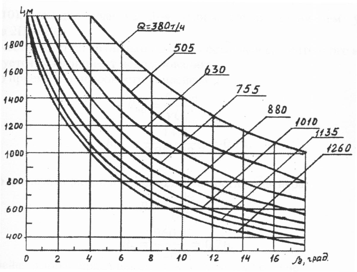 Графики применимости ленточных конвейеров элеваторы по оренбургской области