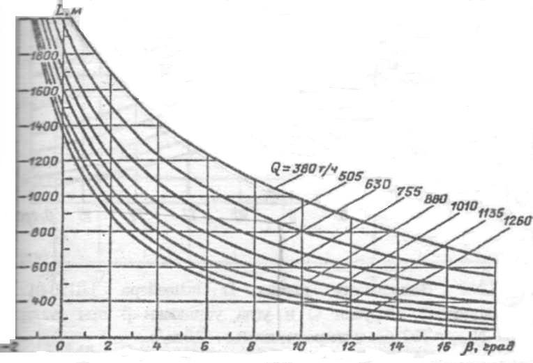 Графики применимости ленточных конвейеров элеватор в панфилово