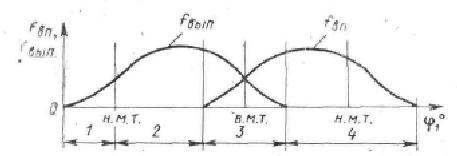img EzzJ6x - Фазы газораспределения их влияние на работу двигателя