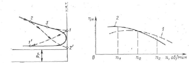 img dt0qEY - Фазы газораспределения их влияние на работу двигателя