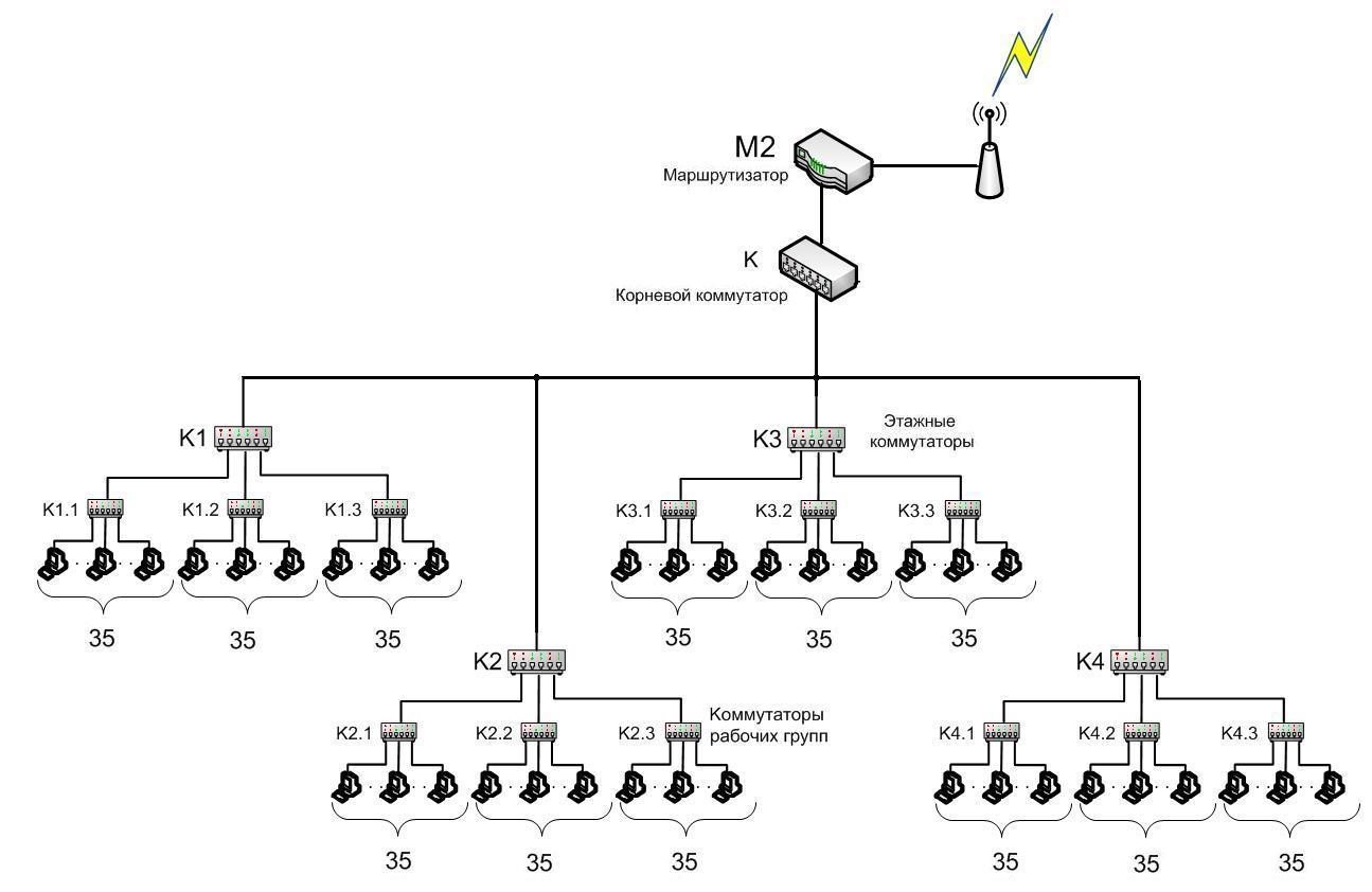 wifi ieee 802 11a структурная схема сети