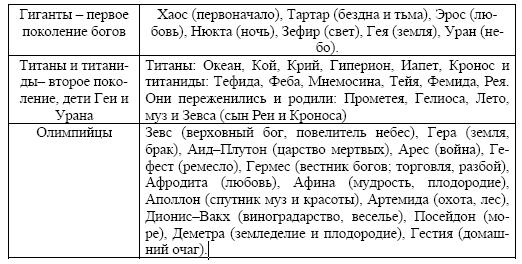 Особенности древнегреческой мифологии