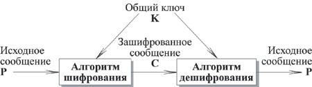 """Закон """"Об информации, информатизации и защите информации"""""""