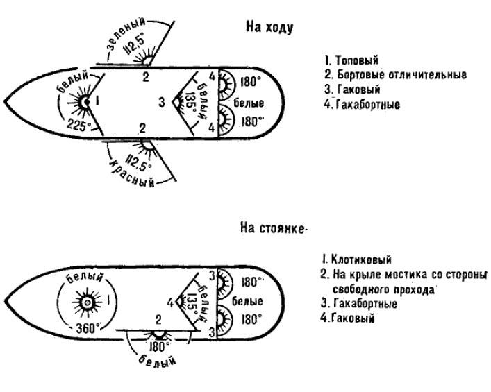 Раздел  Схема расположения огней на судне