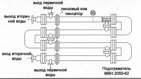 Водоводяные теплообменники и их назначение Пластины теплообменника Машимпэкс (GEA) NX150X Петрозаводск