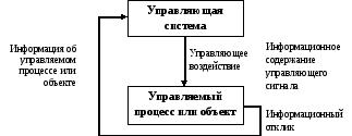 Информационные технологии организации бизнеса